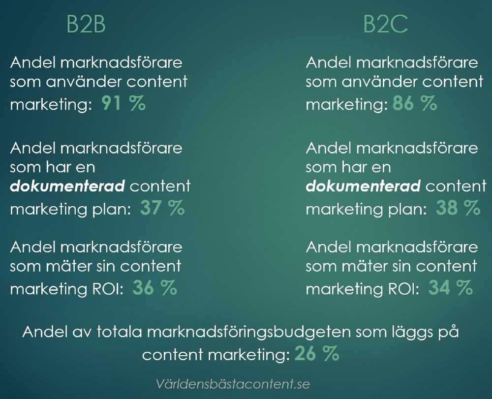 statistik content marketing 2018